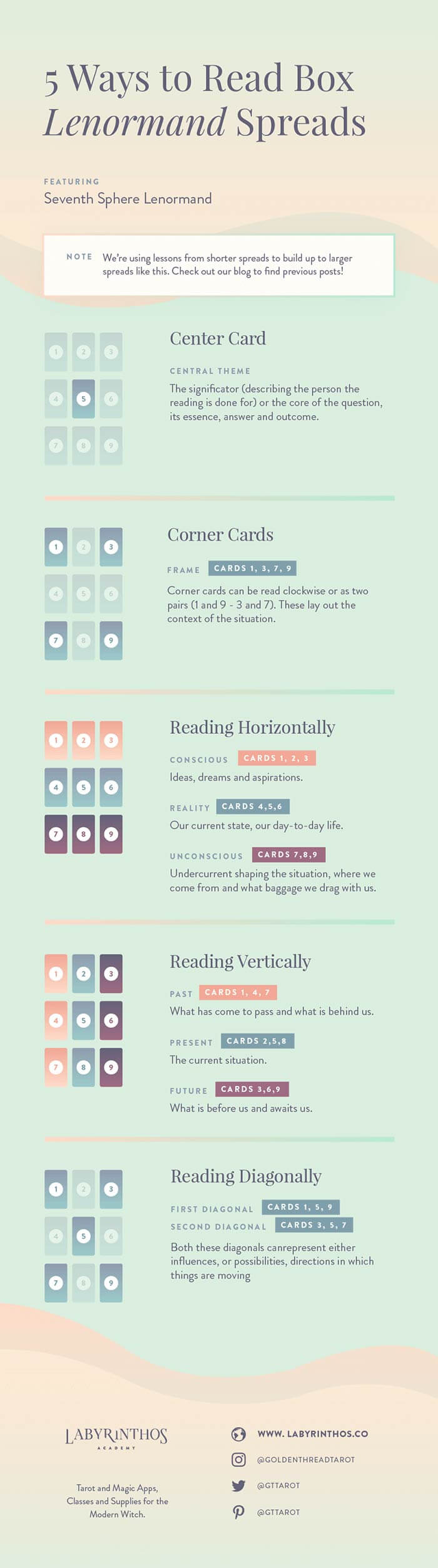 How to Read Nine-Card (Portrait, Box or 3x3) Lenormand Spreads - Full Article and Infographic explaining all card positions and methods