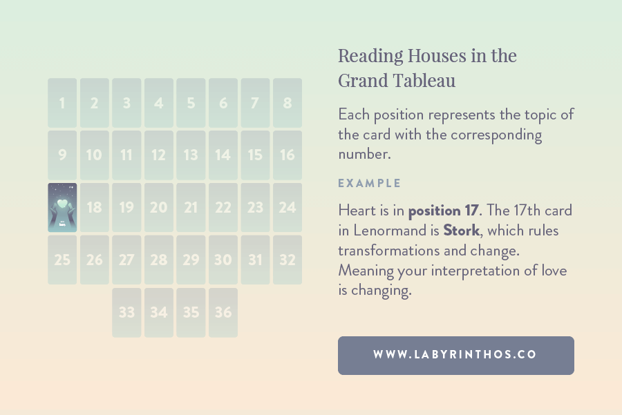 Reading Lenormand Houses in the Grand Tableau