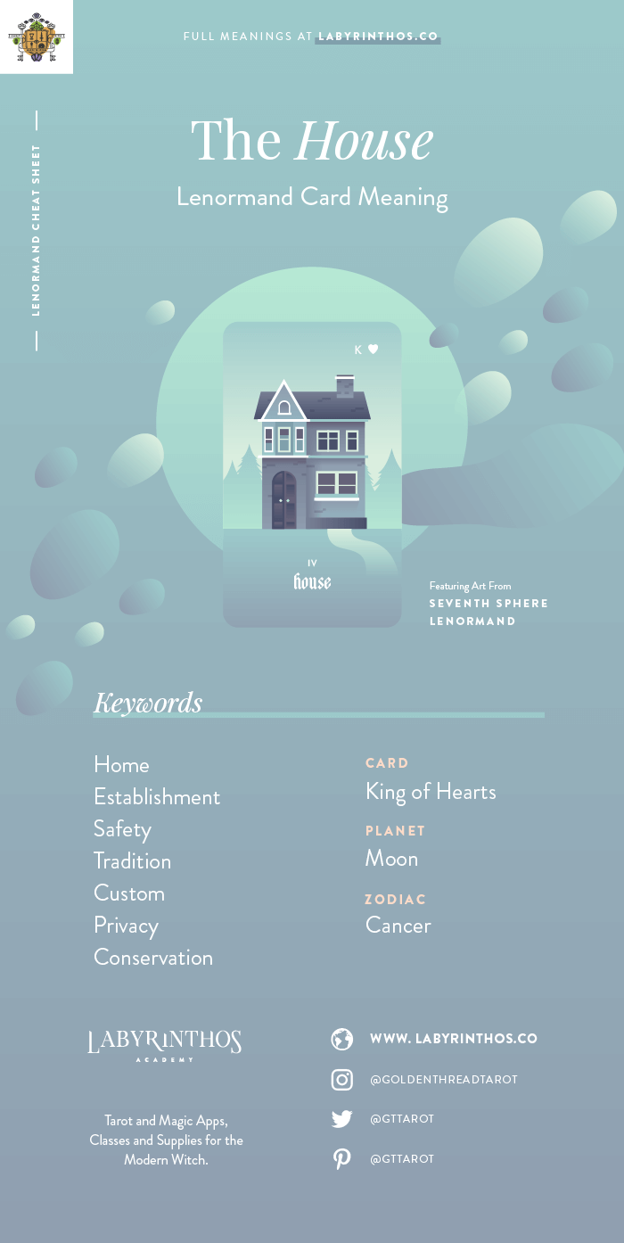 The House - Lenormand cards meanings cheat sheet for learning how to use lenormand decks for divination