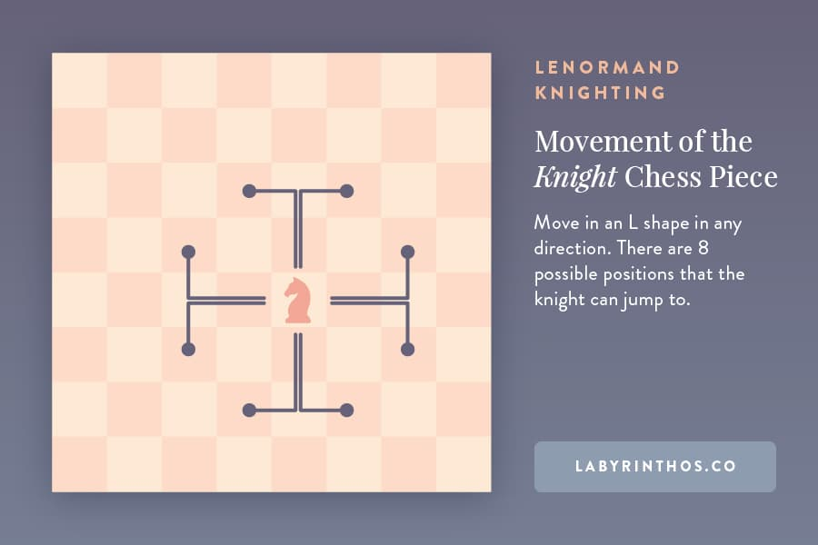 How the knight moves in chess - Lenormand Knighting in the Grand Tableau