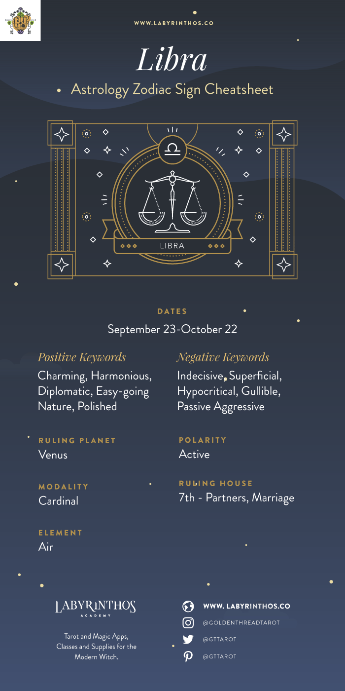 Zodiac Sign Libra Cheat Sheet and Infographic - The Zodiac Sign Libra Symbol - Personality, Strengths, Weaknesses