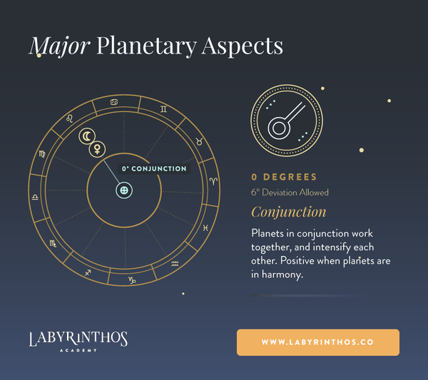 Conjunction Aspect Meaning in Astrology - Planetary Aspects