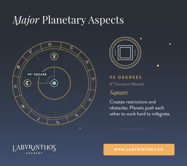 Square Aspect Meaning in Astrology - Planetary Aspects – Labyrinthos