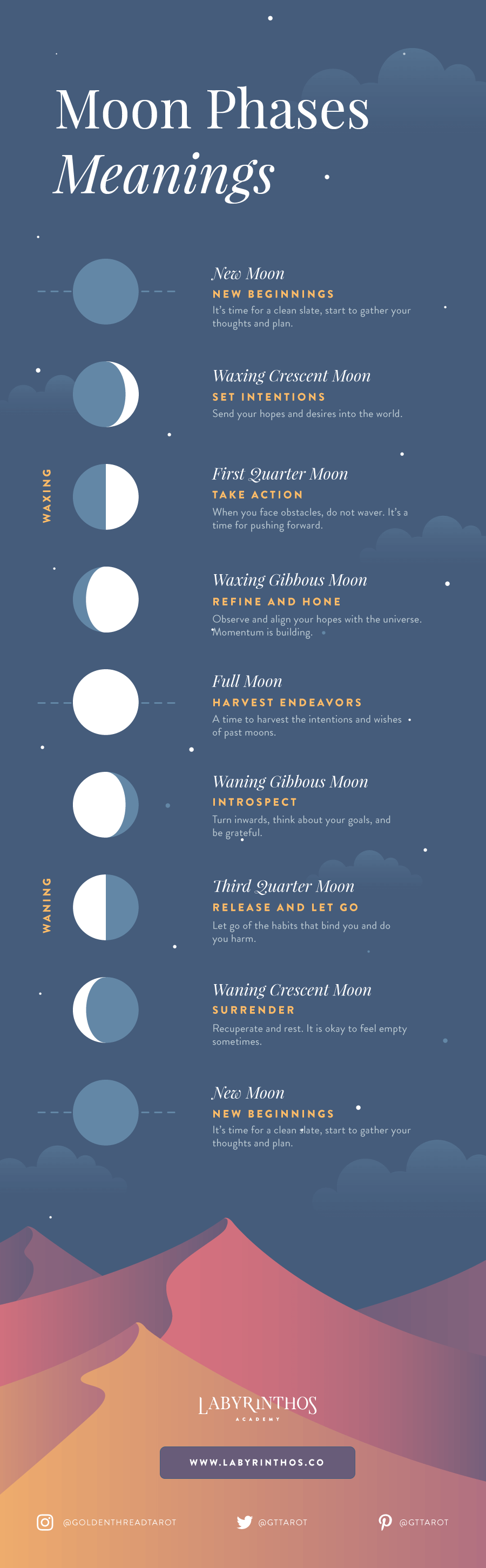 Moon Phases Meanings Infographic: A Beginner's Framework for