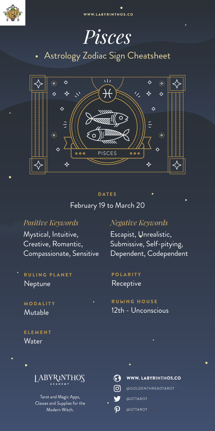 The Zodiac Sign Pisces Symbol - Personality, Strengths, Weaknesses, Love, Career, Family and More - Infographic and Cheat Sheet