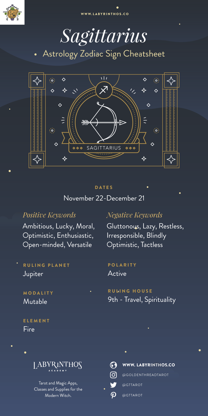 The Zodiac Sign Sagittarius Symbol - Personality, Strengths, Weaknesses - Sagittarius cheat sheet and infographic