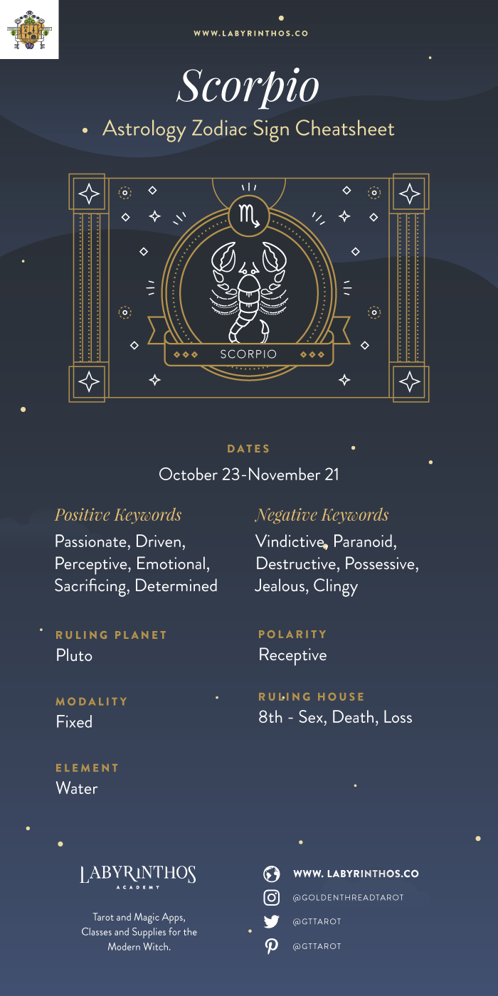Zodiac Sign Scorpio Cheat Sheet and Infographic - The Zodiac Sign Scorpio Symbol - Personality, Strengths, Weaknesses