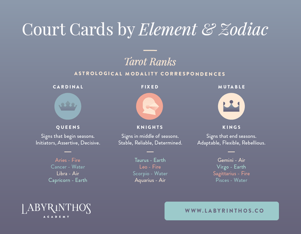 Tarot elements and zodiac modalities - court cards by element and zodiac signs infographic