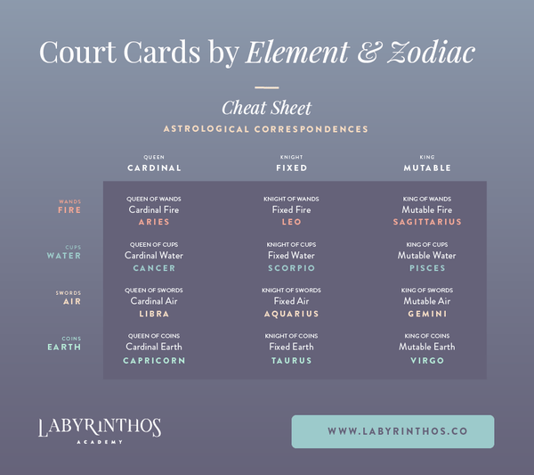 Court cards by element and zodiac modality cheat sheet - court cards by element and zodiac signs infographic