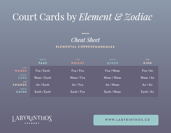 Court card elements by tarot elements and rank - court cards by element and zodiac signs infographic