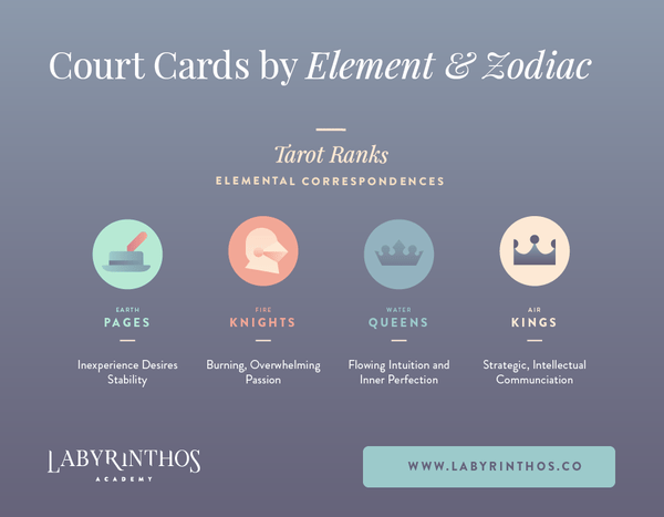 Tarot elements and court card ranks - court cards by element and zodiac signs infographic