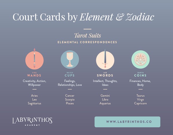 Tarot suits and tarot elements - court cards by element and zodiac signs infographic