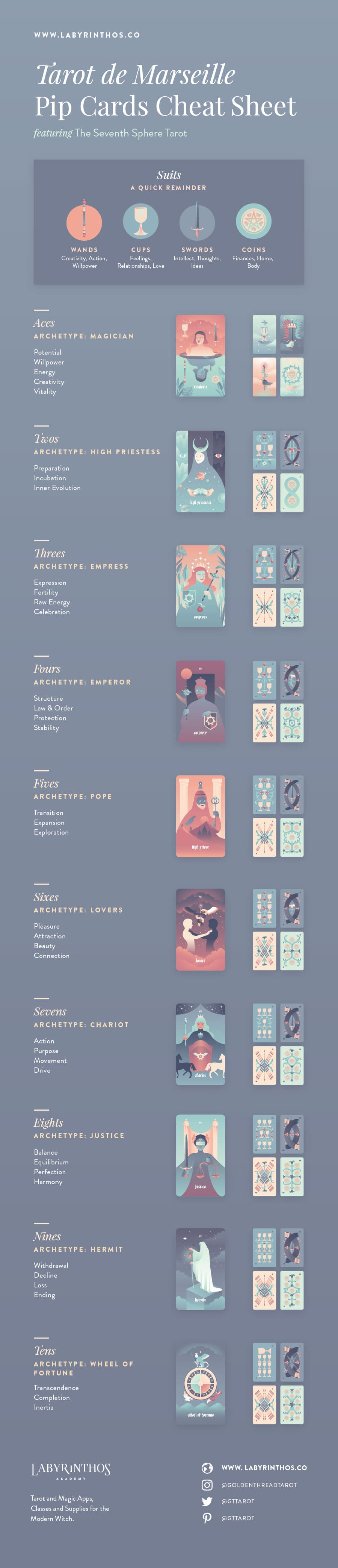 The Minor Arcana of the Tarot de Marseille: A System of Understanding Pip Cards - Full Infographic