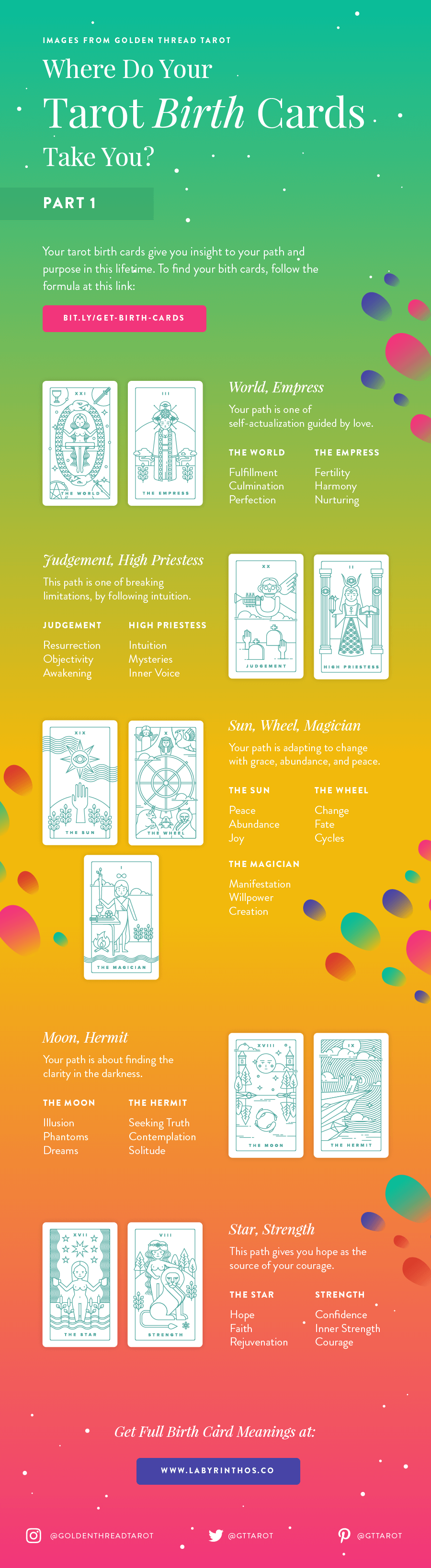 Tarot birth card meanings infographic - part 1