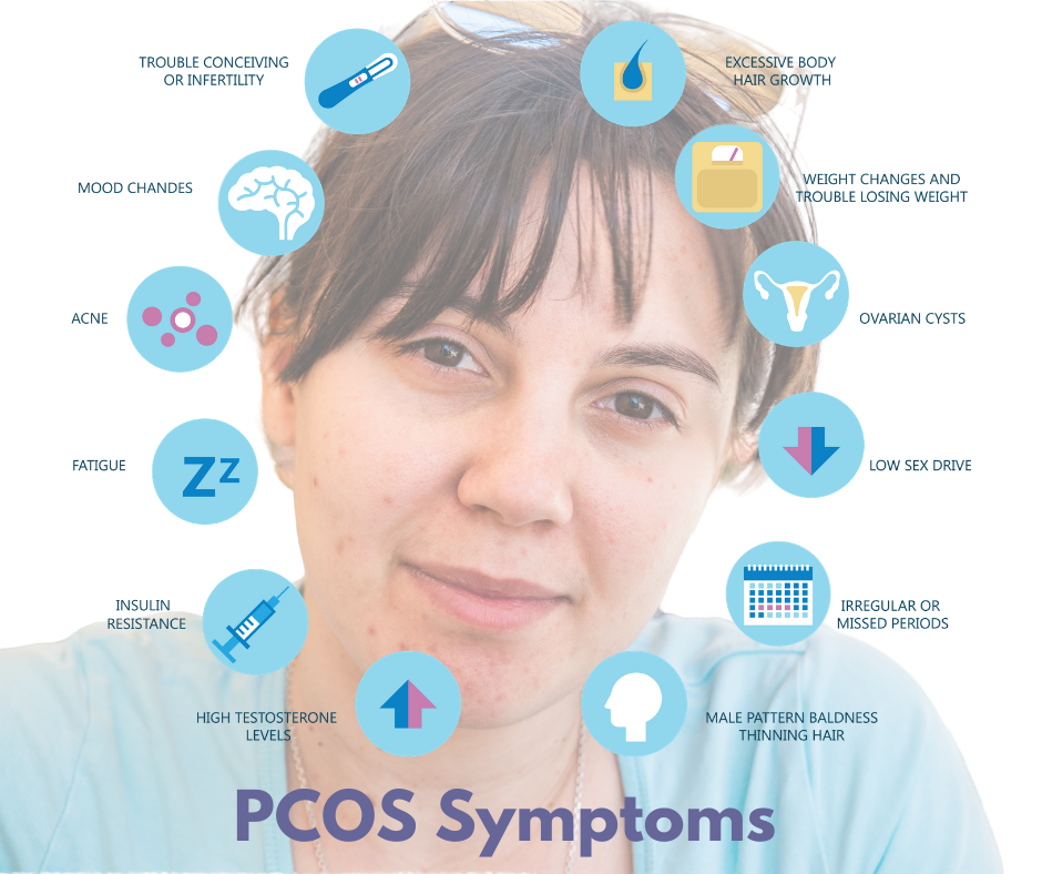 PCOS and Progesterone