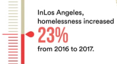 Innovative Solutions for Chronic Homelessness