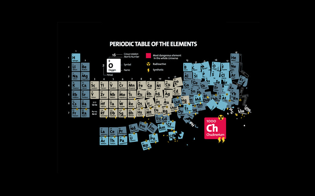 Periodic table of materials