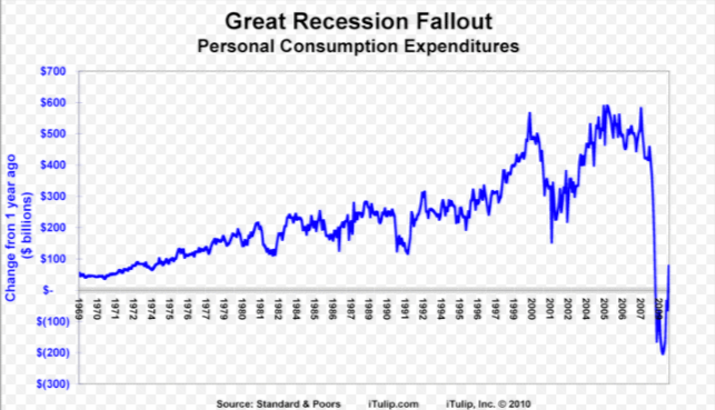 Great Recession Graph