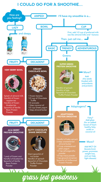 smoothie flow chart
