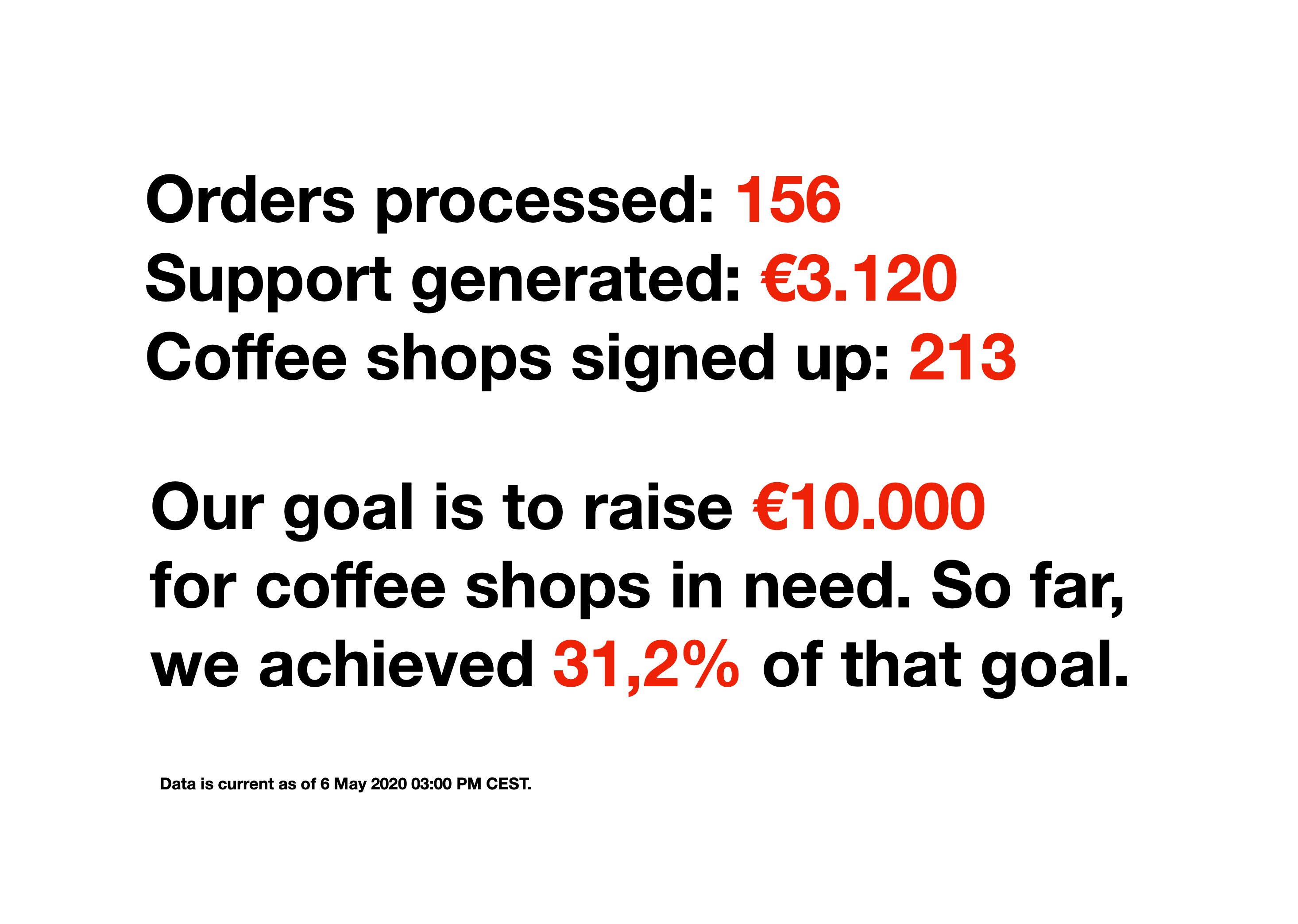 Standart Specialty Coffee Shop Support Inititative