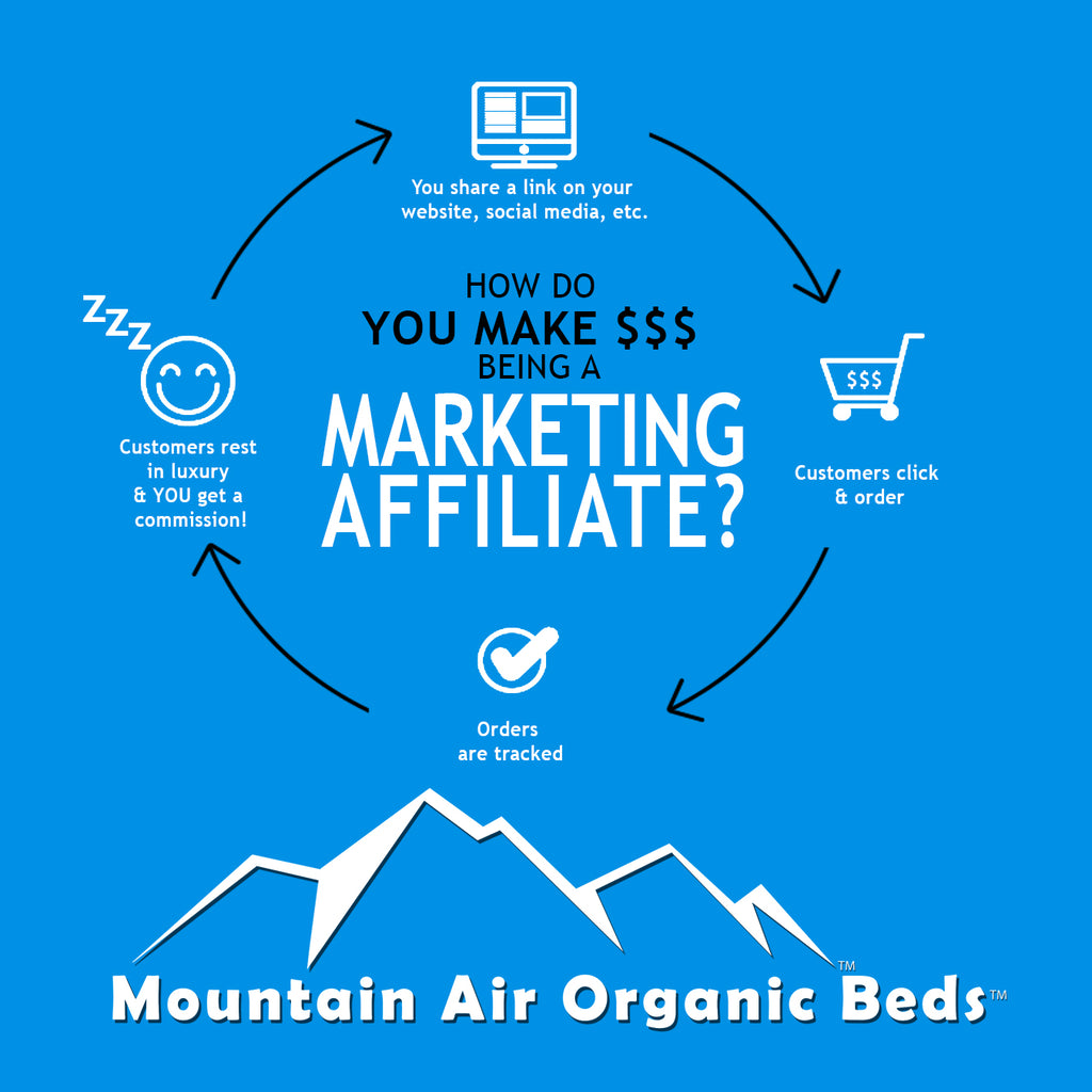 Why Do You Want to be Associated with Mountain Air Organic Beds?