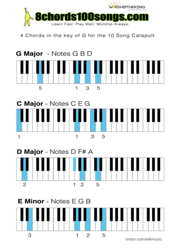 4 Chord Inversion Piano Catapult Chord Chart