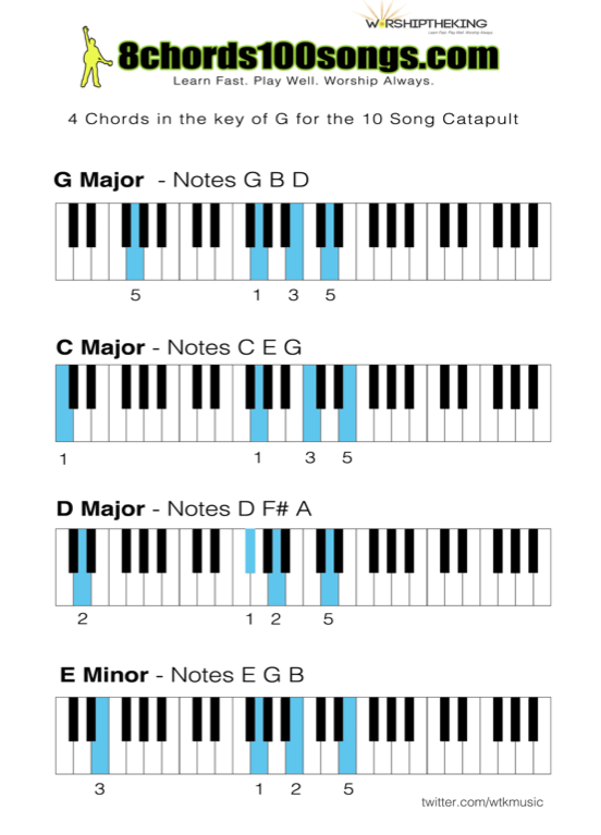 FREE - 4 Chord Inversion Piano Catapult Chord Chart