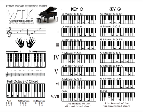 FREE - WTK Piano Chord Ref Chart