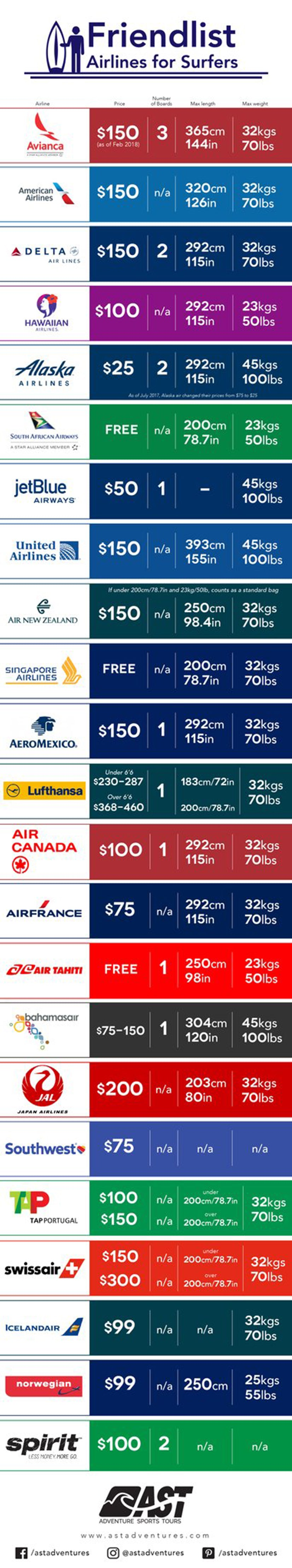 airlines for surfboards