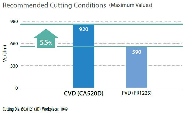 Recommended Cutting Conditions (Maximum Values)