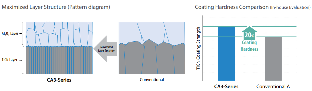 Maximized Layer Structure (Pattern diagram)