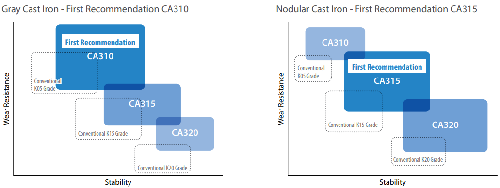 Recommendations For Gray Cast Iron and Nodular Cast Iron