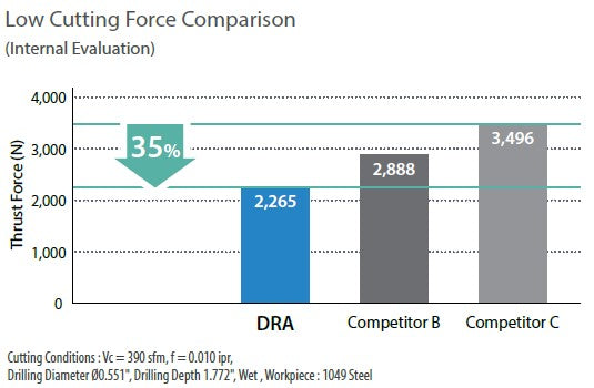 Low Cutting Force Comparison