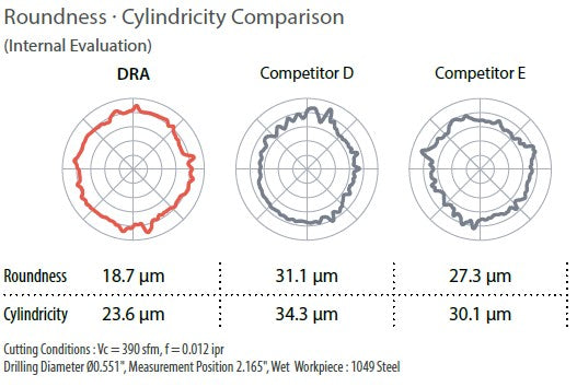 Roundness - Cylindricity Comparison