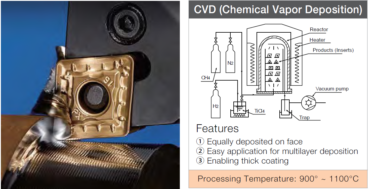 CVD for Turning