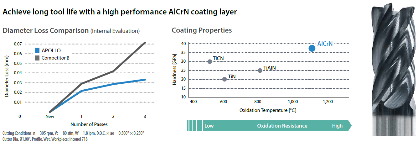 High Performance AlCrN Coating Improves Wear and Chipping Resistance