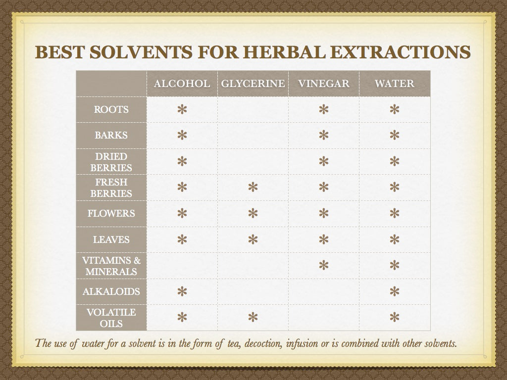 best solvents for tinctures