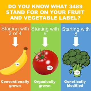 Do you know what 3489 represents on your fruits and