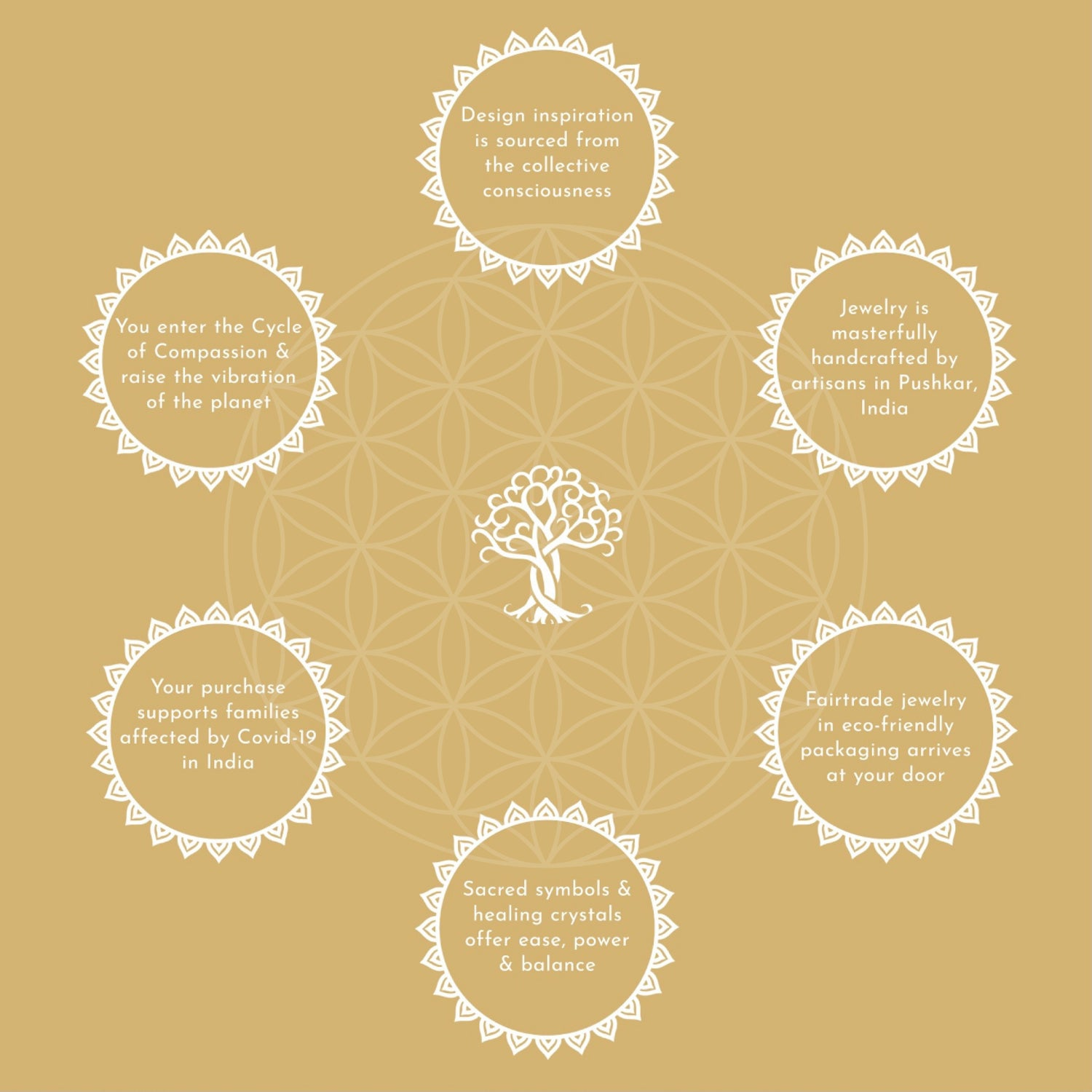 Daya Cycle of Compassion