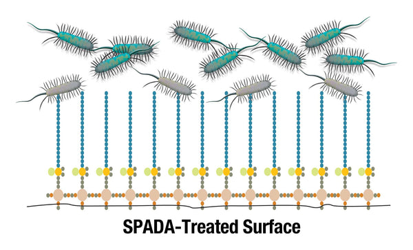 SPADA-Treated Surface by KATANtech