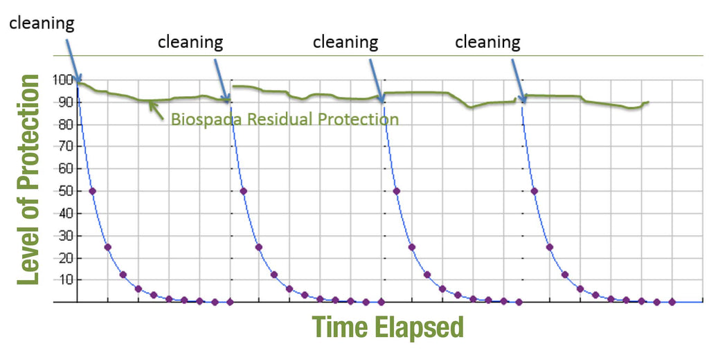SPADA Technology keeps you safe between cleanings by KATANtech