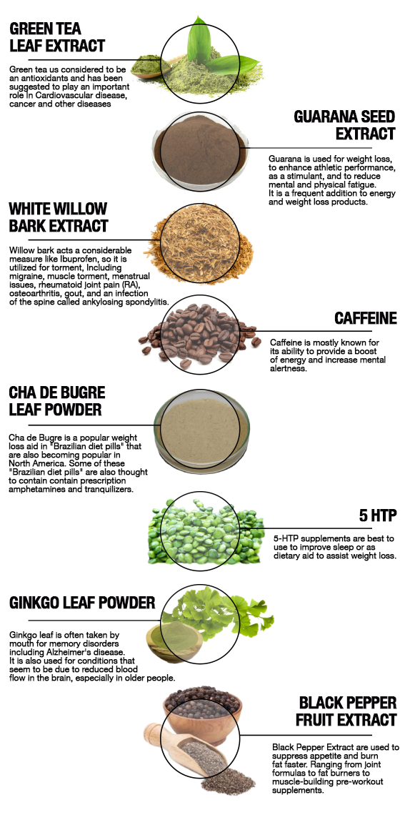 SWAT Fuel Product Ingredients