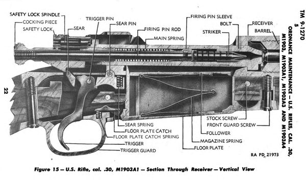 a cutaway view of the m1903a1 and its guts