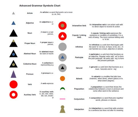 Montessori Advanced Grammar Symbols Chart and Cards