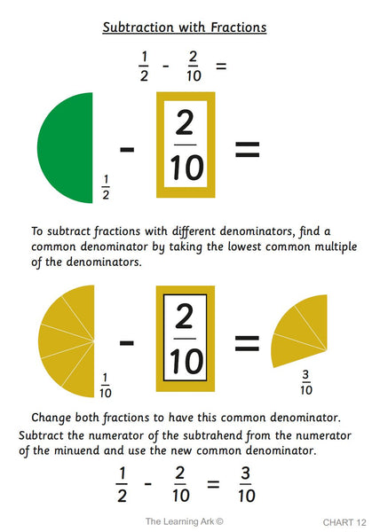 Montessori Operations with Fractions Charts