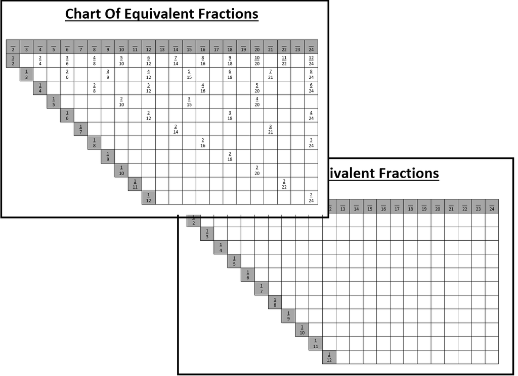 Montessori Chart of Equivalent Fractions
