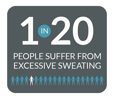 1 in 20 people suffer from excessive sweating