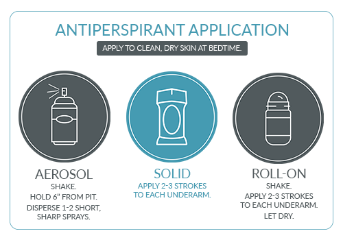 How to Correctly Apply Antiperspirant