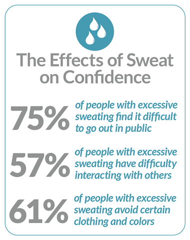 The Effects of Sweat on Confidence