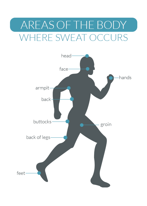 Areas of the Body where people sweat